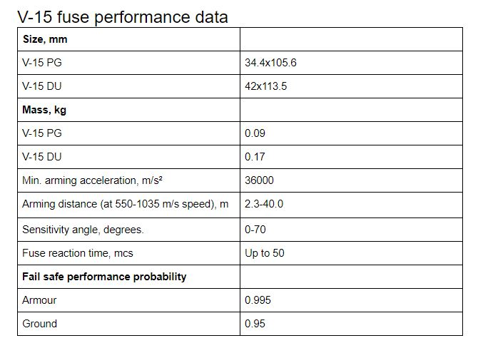 V-15 fuse performance data